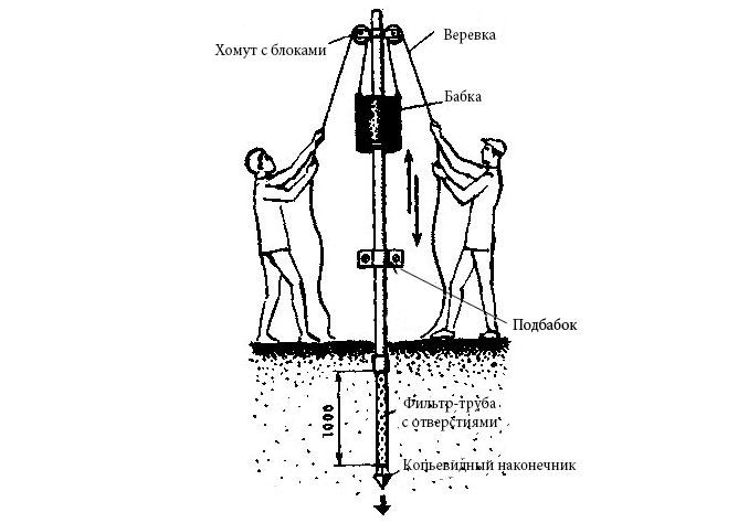 Забиваем трубу в землю для воды