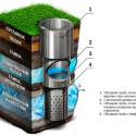 Устройство и работа скважины на воду
